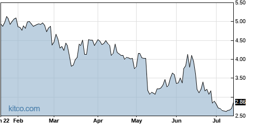 SRT 6-Month Chart