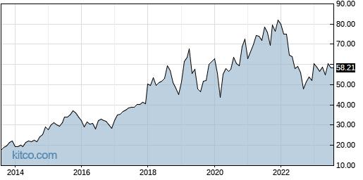 SSNC 10-Year Chart