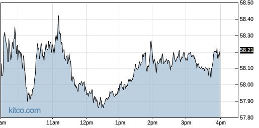 SSNC 1-Day Chart