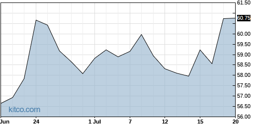 SSNC 1-Month Chart