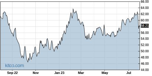 SSNC 1-Year Chart