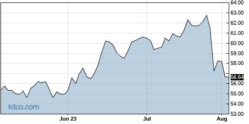 SSNC 3-Month Chart