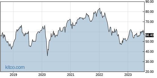 SSNC 5-Year Chart