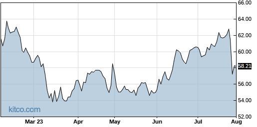 SSNC 6-Month Chart