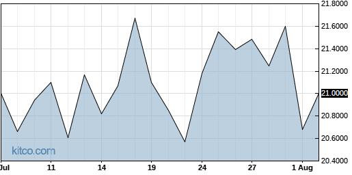 SSUMF 1-Month Chart