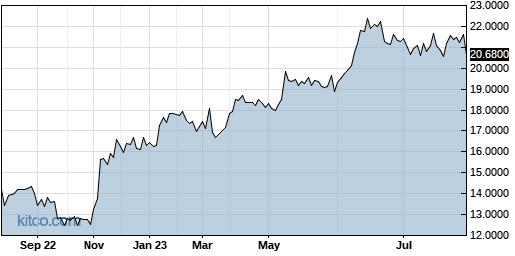 SSUMF 1-Year Chart
