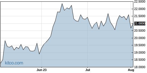 SSUMF 3-Month Chart
