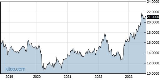 SSUMF 5-Year Chart