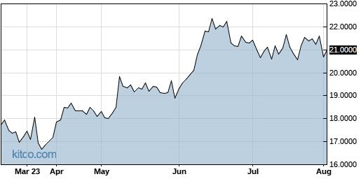 SSUMF 6-Month Chart
