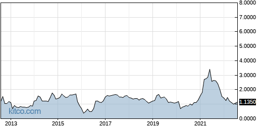 SSY 10-Year Chart