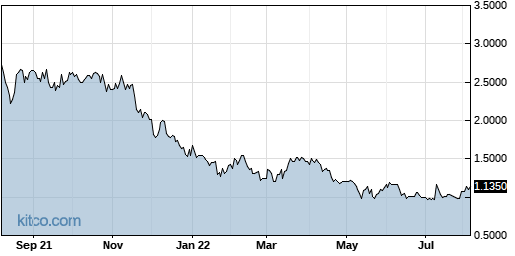 SSY 1-Year Chart