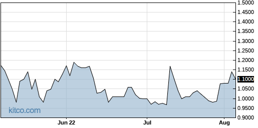 SSY 3-Month Chart
