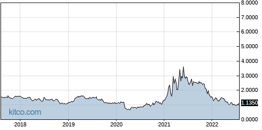 SSY 5-Year Chart