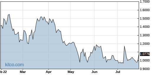SSY 6-Month Chart