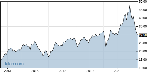STAG 10-Year Chart