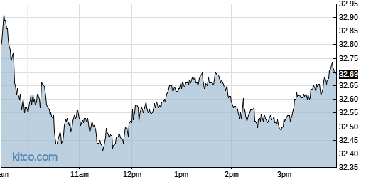 STAG 1-Day Chart