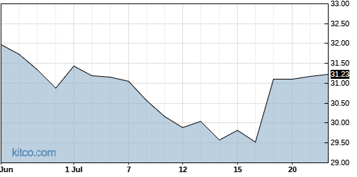 STAG 1-Month Chart
