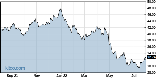 STAG 1-Year Chart