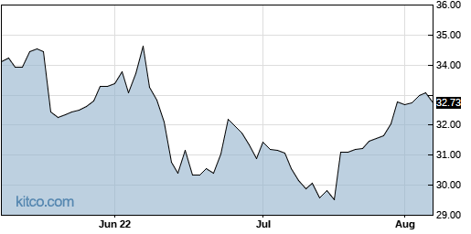 STAG 3-Month Chart