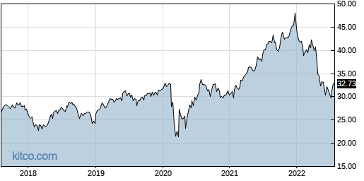 STAG 5-Year Chart
