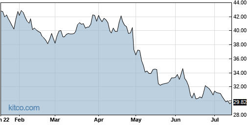 STAG 6-Month Chart