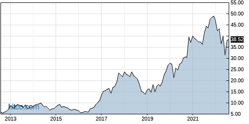 STM 10-Year Chart