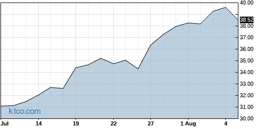 STM 1-Month Chart