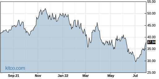 STM 1-Year Chart
