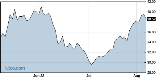 STM 3-Month Chart