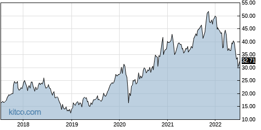 STM 5-Year Chart