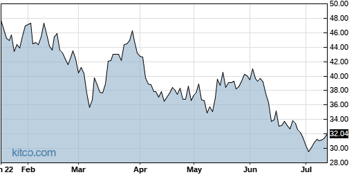 STM 6-Month Chart
