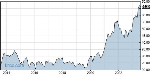 STN 10-Year Chart