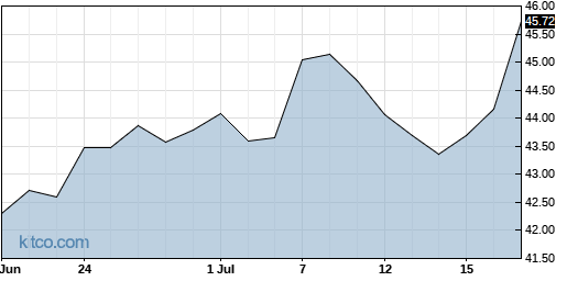STN 1-Month Chart