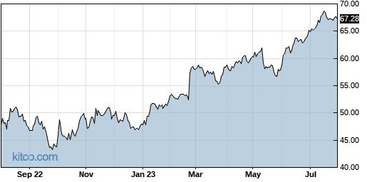 STN 1-Year Chart