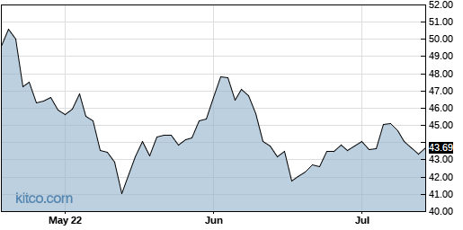 STN 3-Month Chart