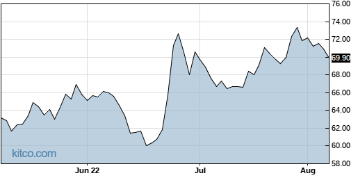 STRA 3-Month Chart