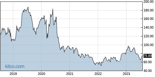STRA 5-Year Chart