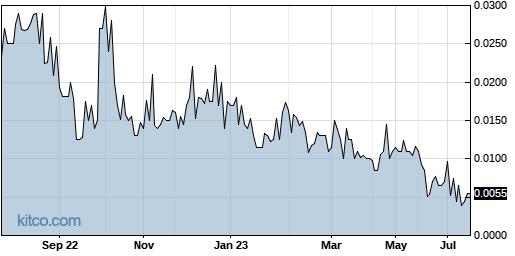 STRH 1-Year Chart