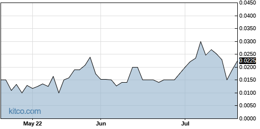 STRH 3-Month Chart