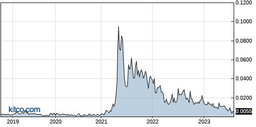 STRH 5-Year Chart