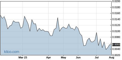 STRH 6-Month Chart