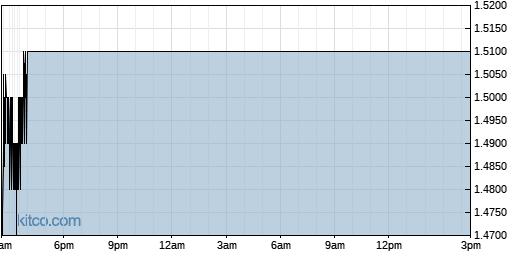 STXS 1-Day Chart