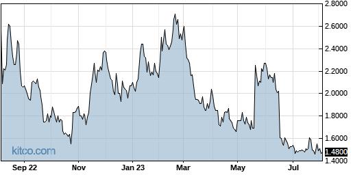 STXS 1-Year Chart