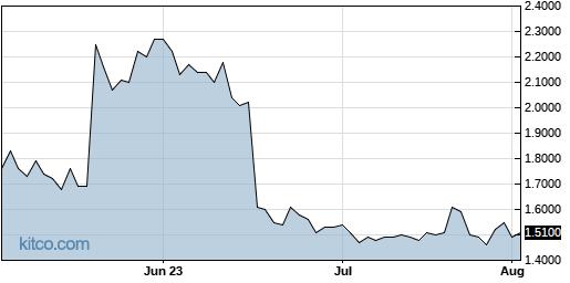 STXS 3-Month Chart