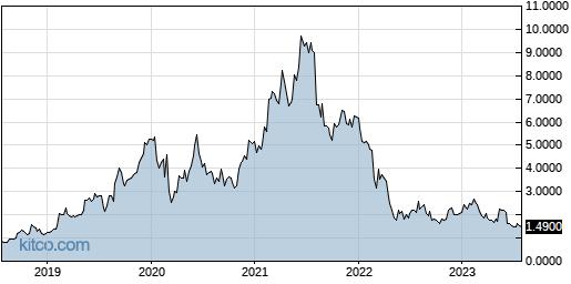 STXS 5-Year Chart