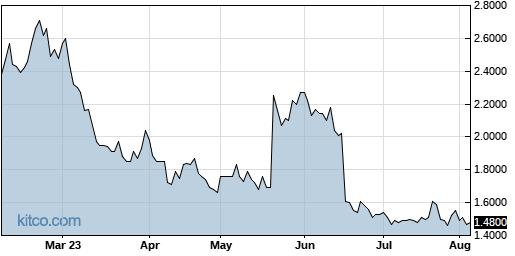 STXS 6-Month Chart