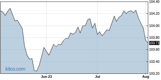SUB 3-Month Chart
