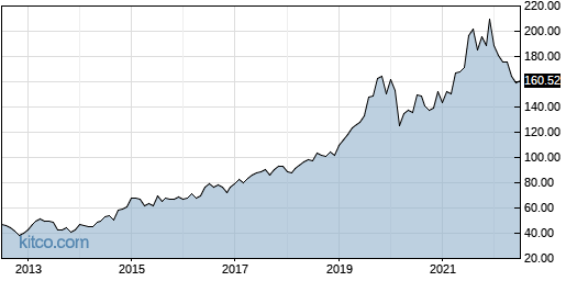 SUI 10-Year Chart