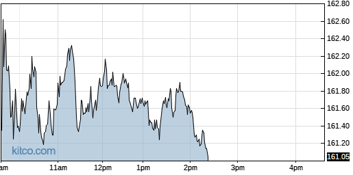 SUI 1-Day Chart