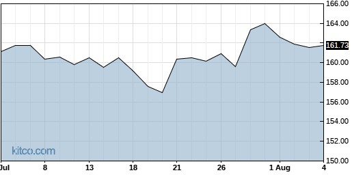 SUI 1-Month Chart